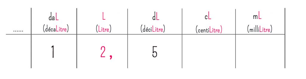 conversion-ml-cl-l-millilitres-centilitres-litres-bases-de-cuisine-g-kg-grammes-kilogrammes-5