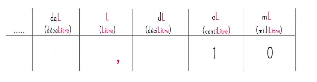 conversion-ml-cl-l-millilitres-centilitres-litres-bases-de-cuisine-g-kg-grammes-kilogrammes-9