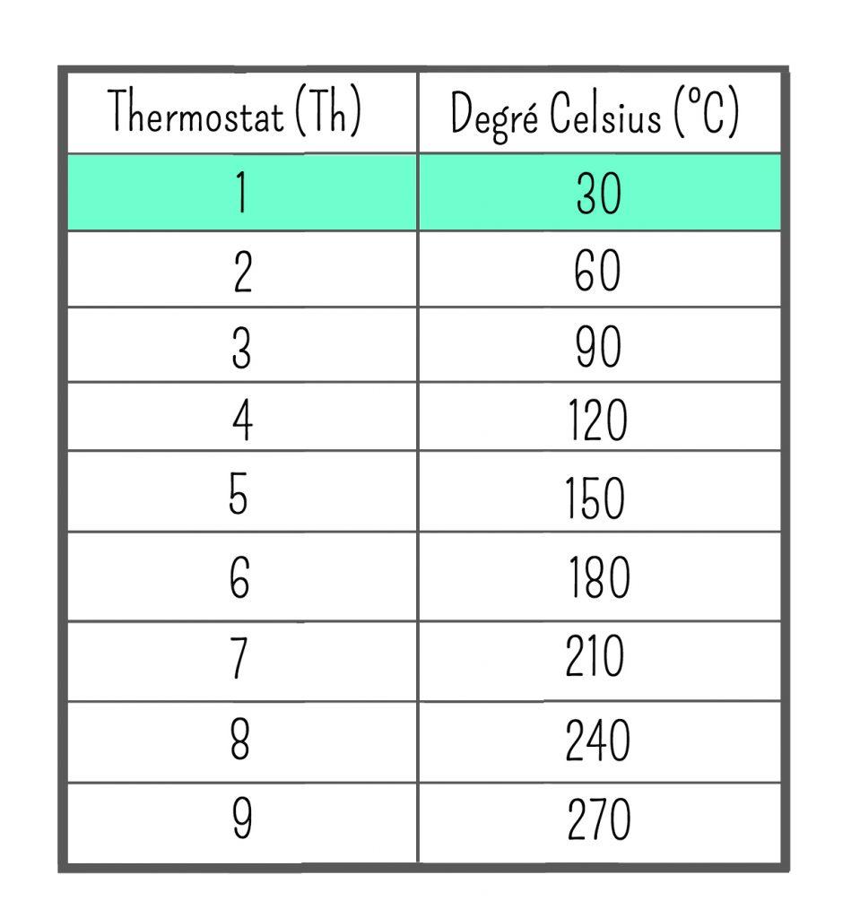 conversion-temperatures-thermostat-celsius-bases-de-cuisine